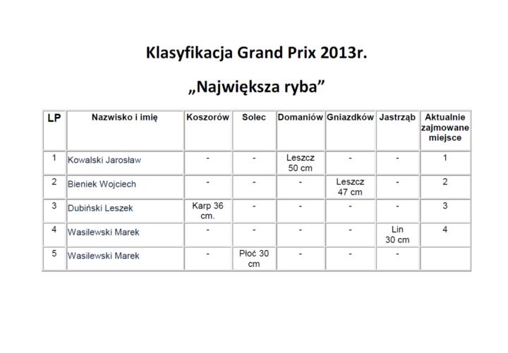 klasyfikacja GP